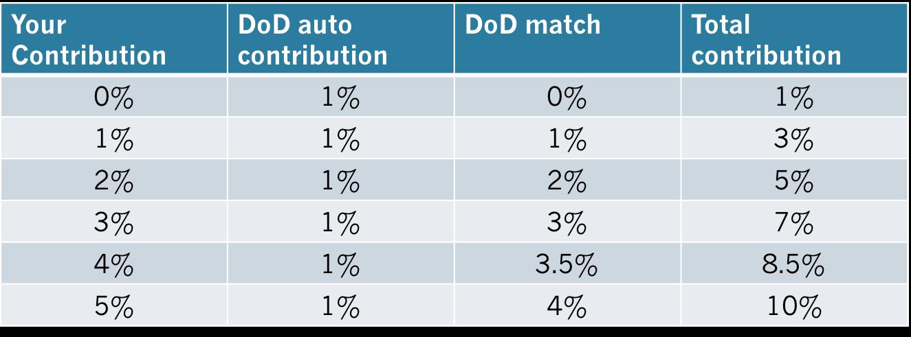 DoD Chart
